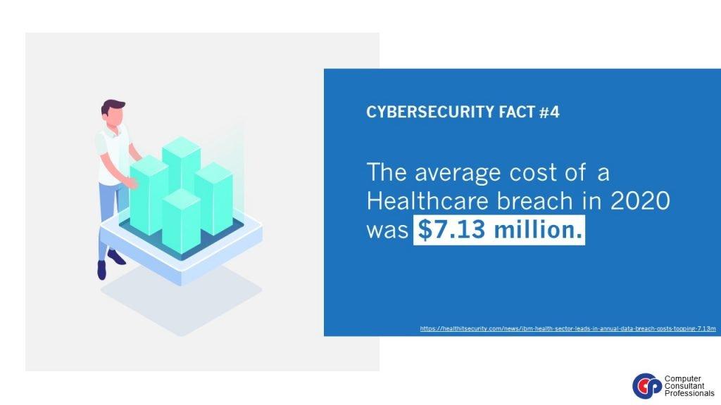 Healthcare breach cost